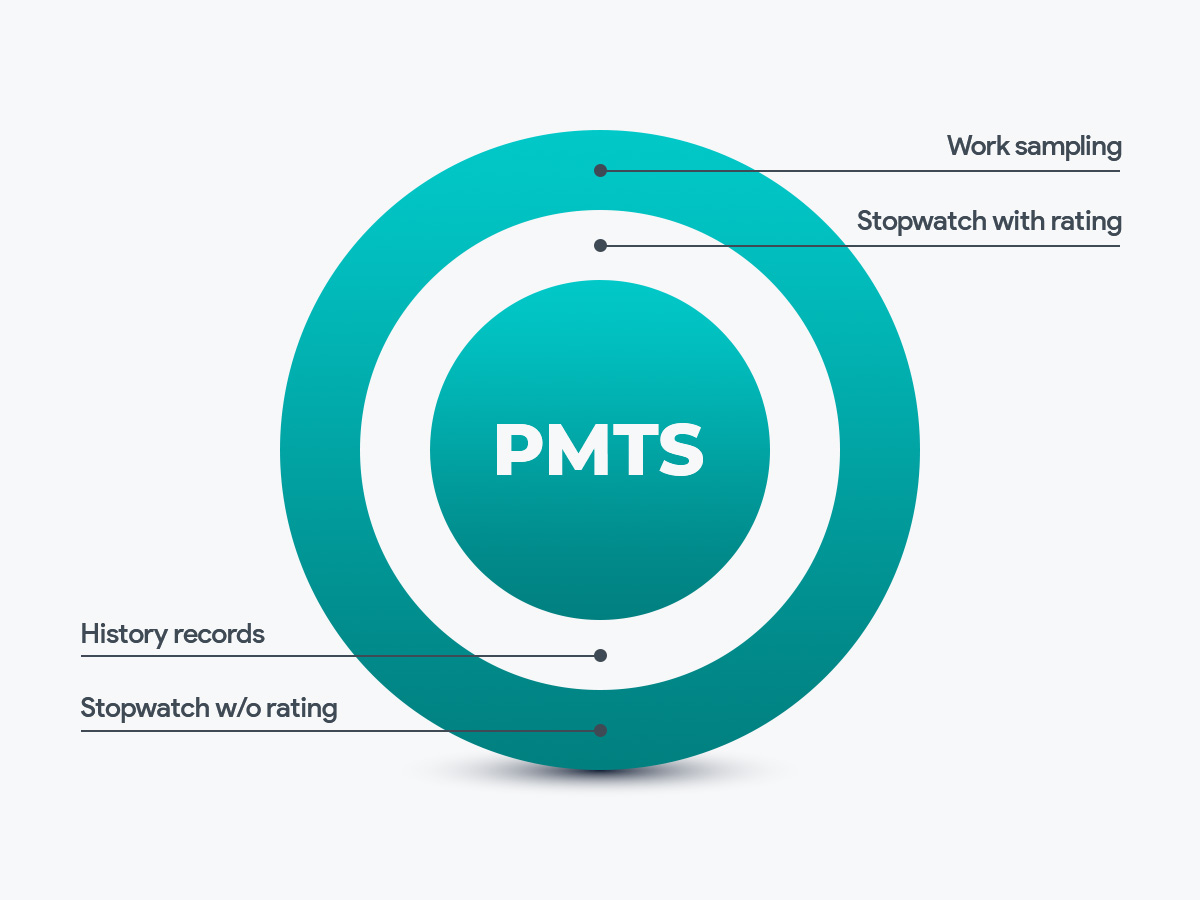 Practical Evidence of the Benefits of PMTS Systems